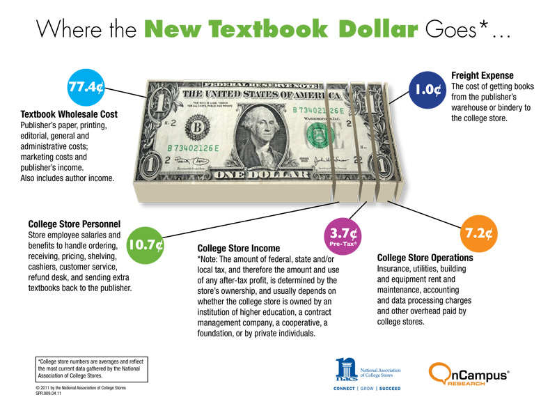 Where the New Textbook Dollar Goes...